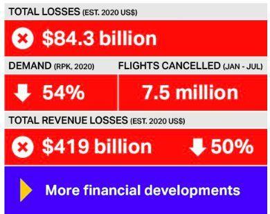 私募巨头贝恩收购澳洲维珍航空 巴菲特预言成真